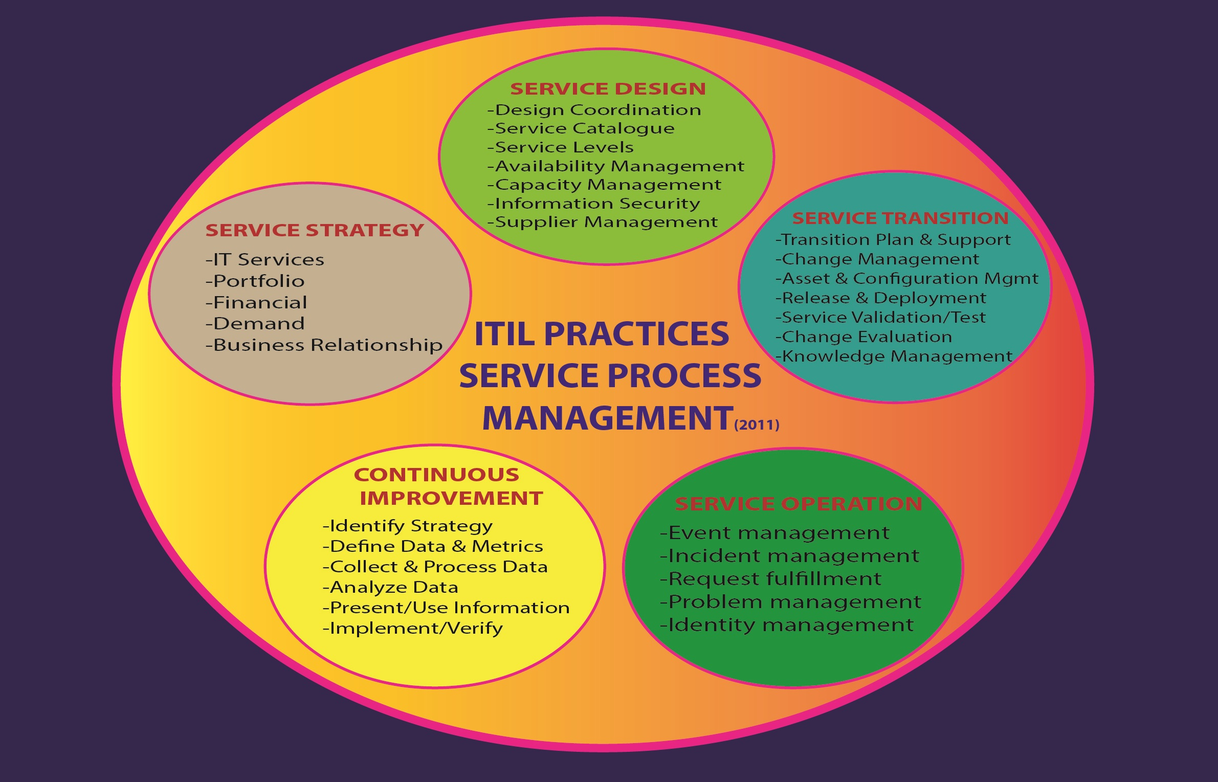 It Service Management Itil It Service Management Certification