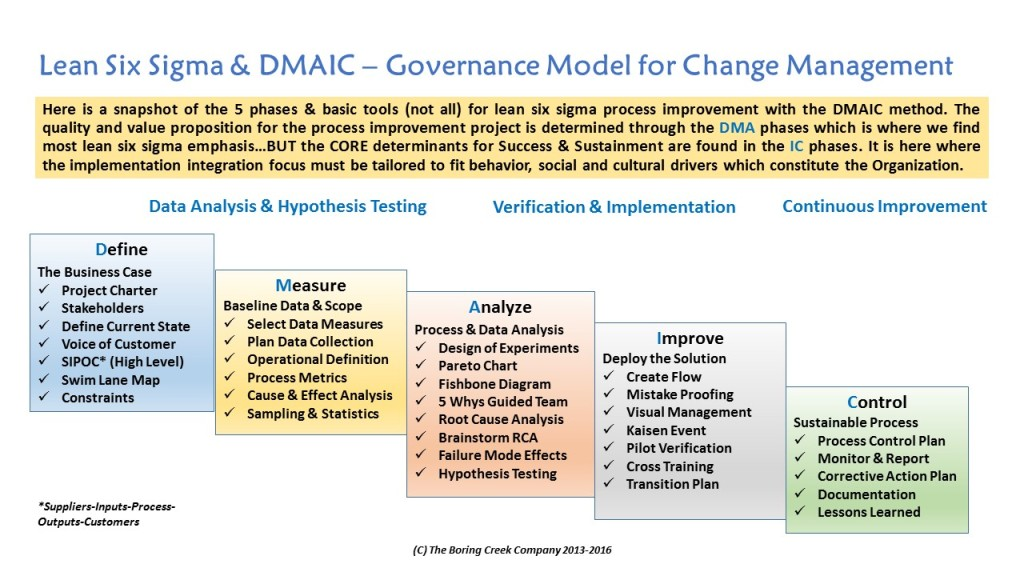 Six Sigma Process - DMAIC (2)